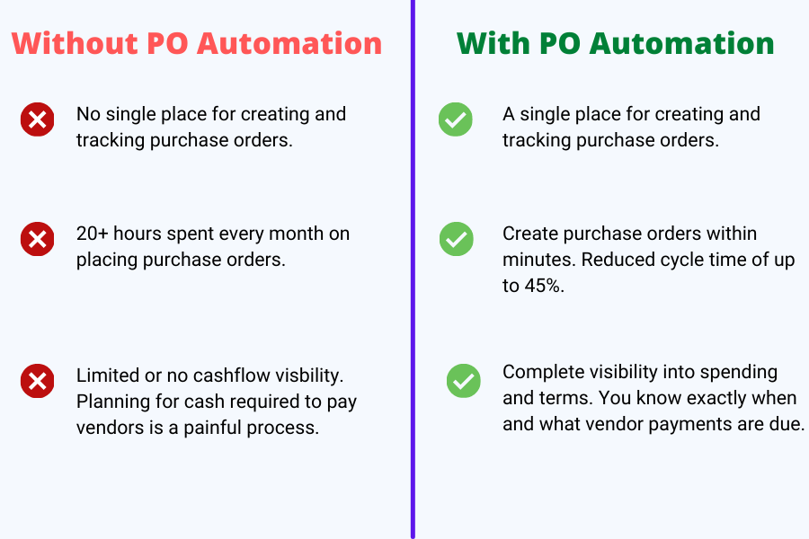 Before and After Purchase Order System