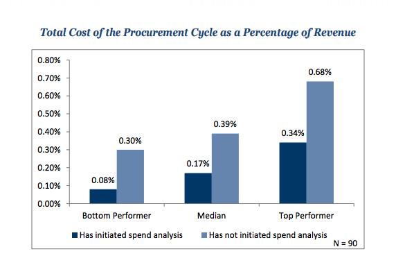 Benefits of Spend Analysis APQC
