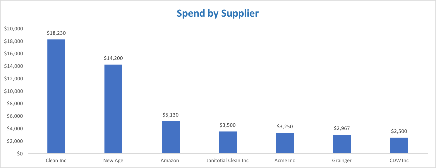 Spend Analysis: Spend By Vendor
