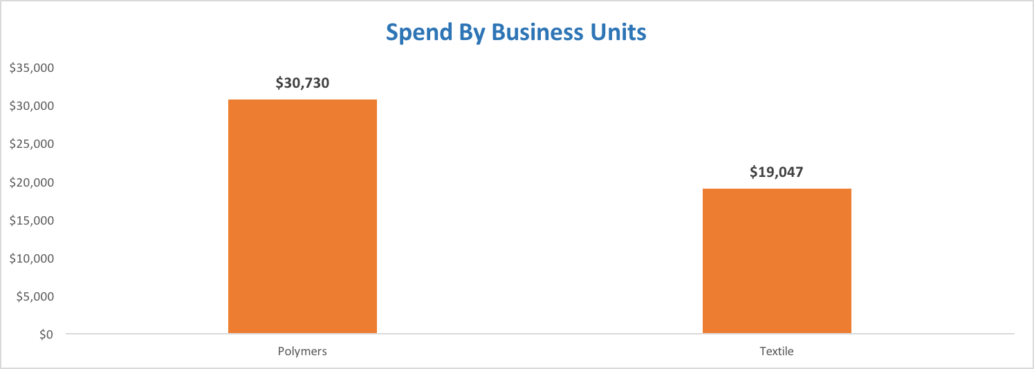 Spend Analysis: Spend by business unit