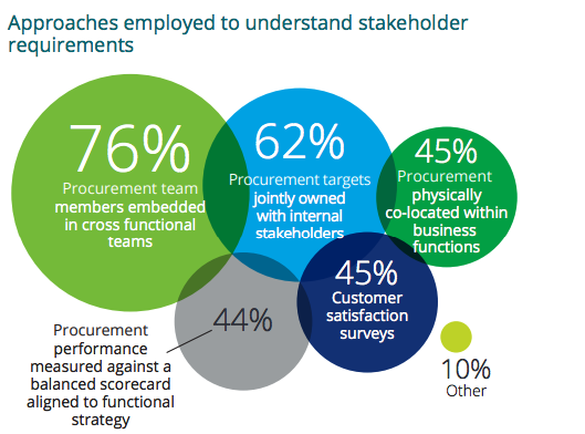 Approaches to increase stakeholder engagement