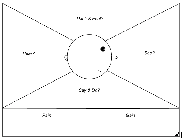 Customer_Empathy_Map