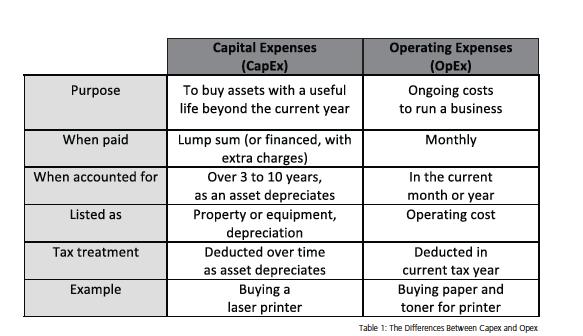 capex vs opex procuredesk. Black Bedroom Furniture Sets. Home Design Ideas