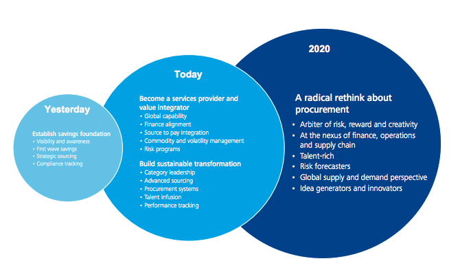 Procurement transformation - Vision 2020