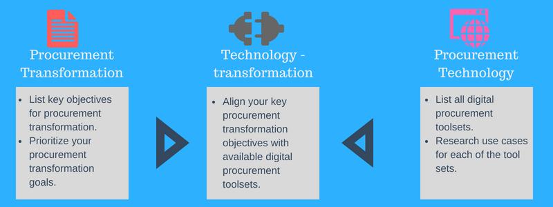 digital procurement and procurement transformation