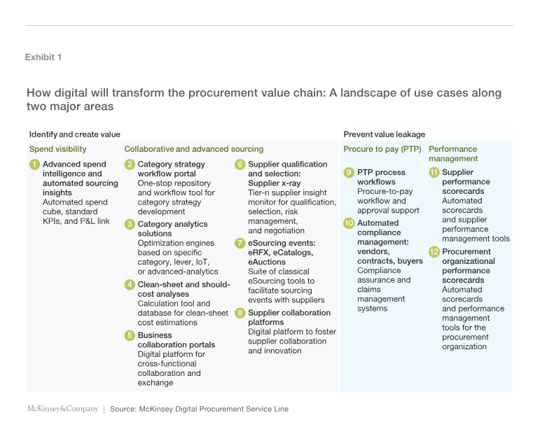 digital procurement use cases