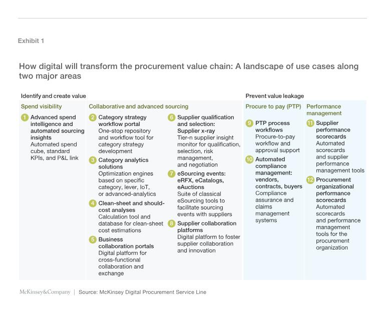digital procurement use cases