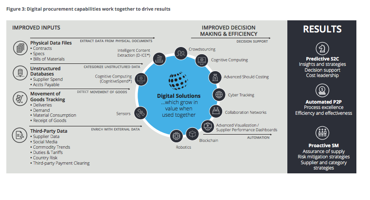 digital procurement transformation benefits
