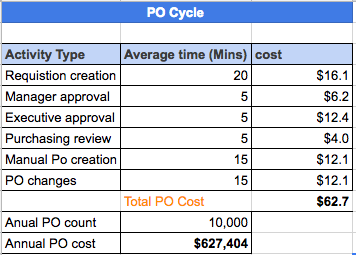 Purchase order cost - Benchmarks and how to calculate your own