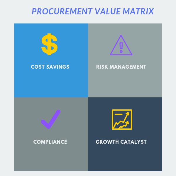 procurement_value_matrix