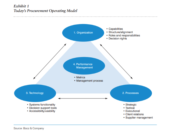 Procurement team operating model