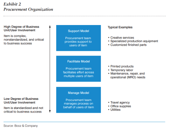 procurement organization structure