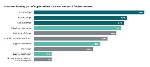 procurement team key performance indicators