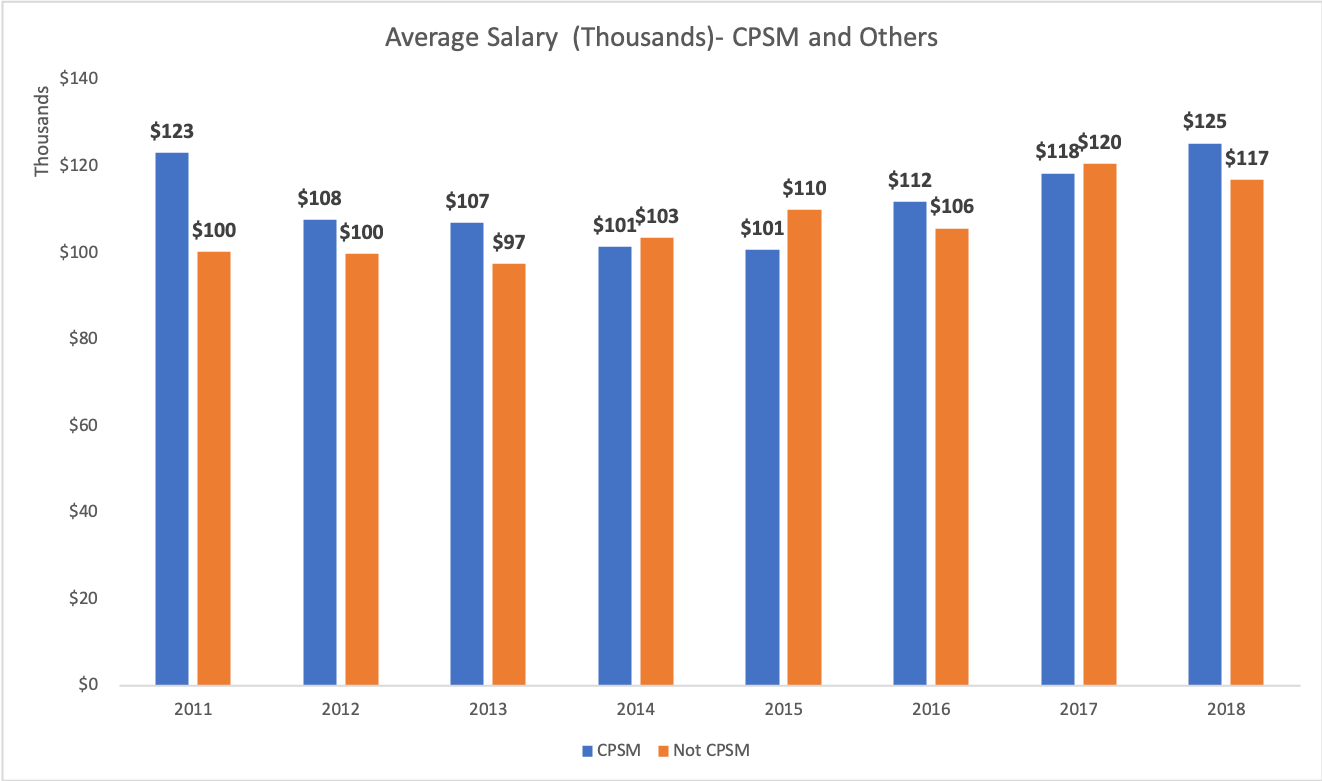 Aerage_salary_CPSM vs Non CPSM