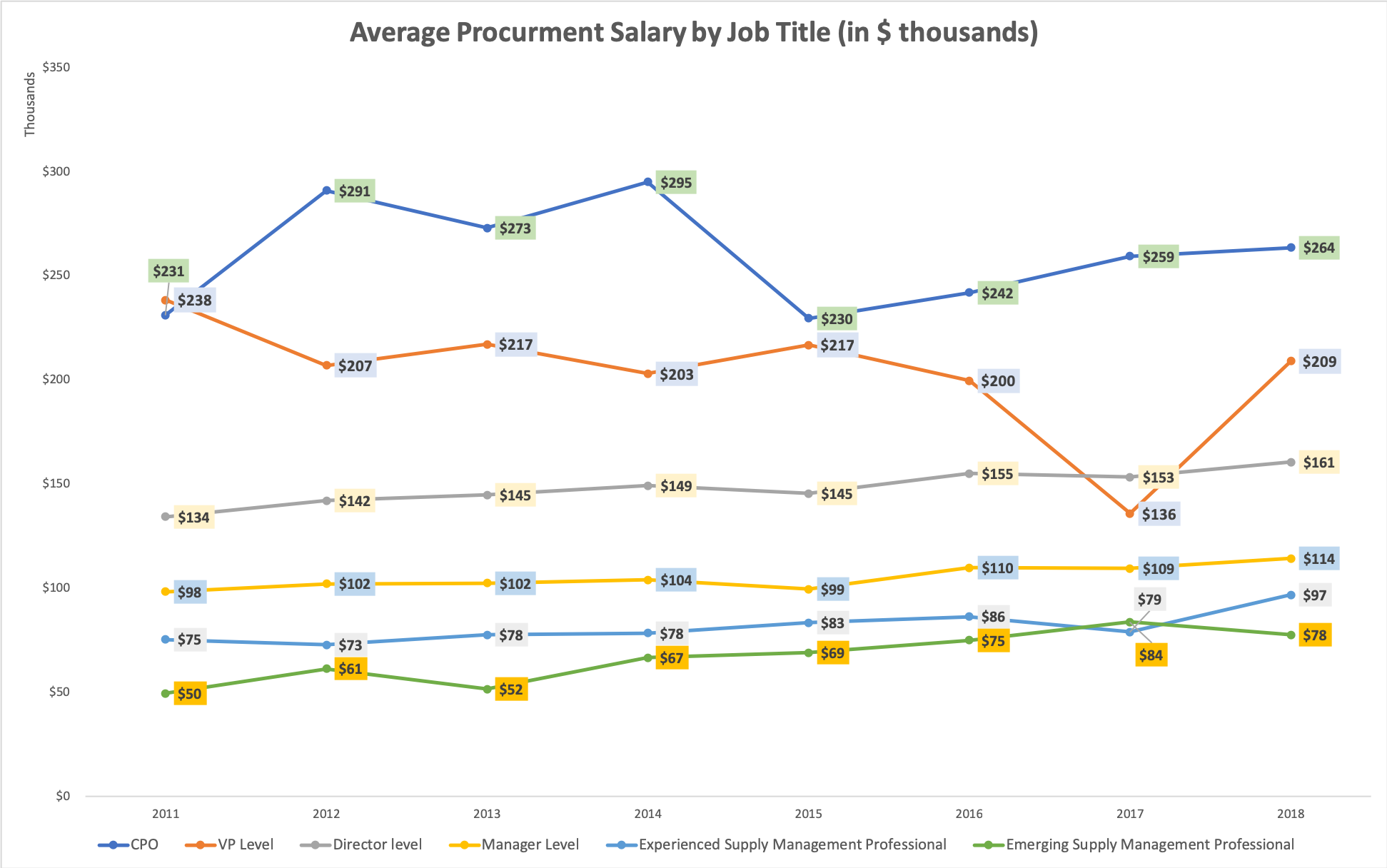 Average salary for procurement professionals