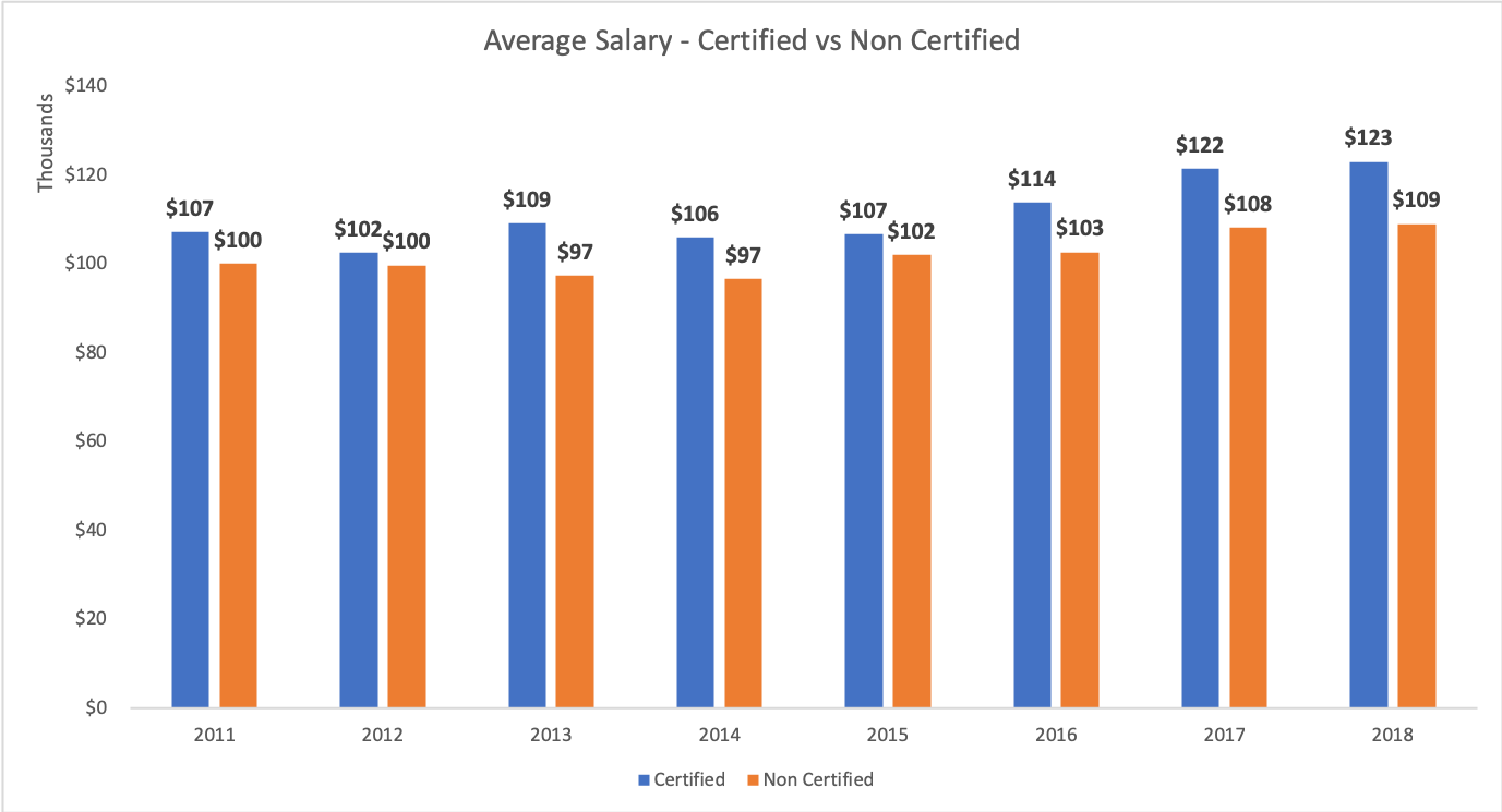 Average_salary_certificaiton vs non certification