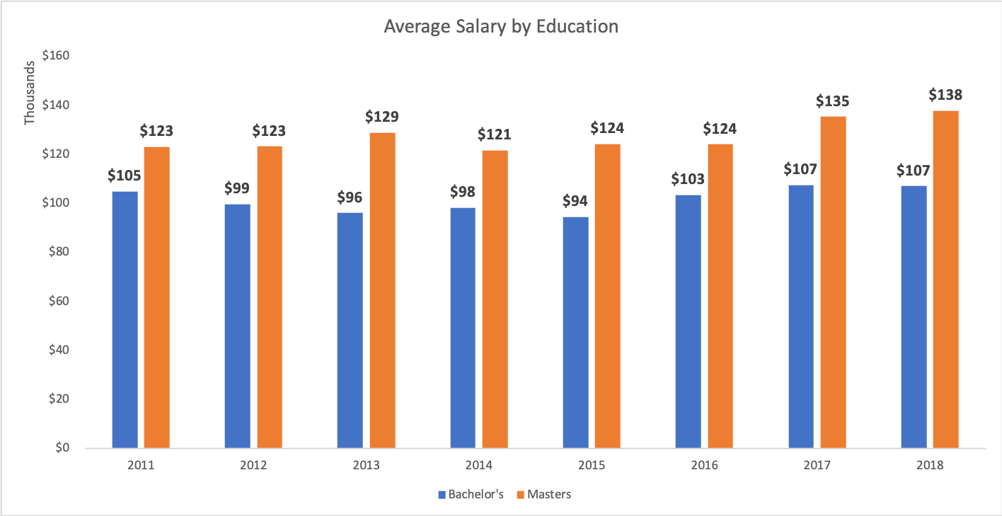 Average_salary_education