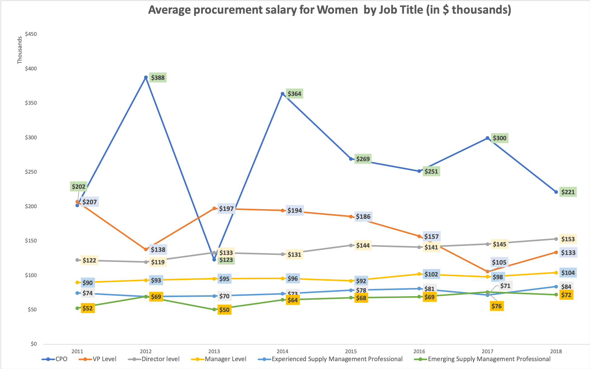 Average_salary_procurement_women