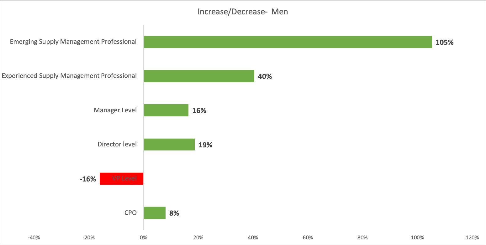 Net increase or decrease in men salary