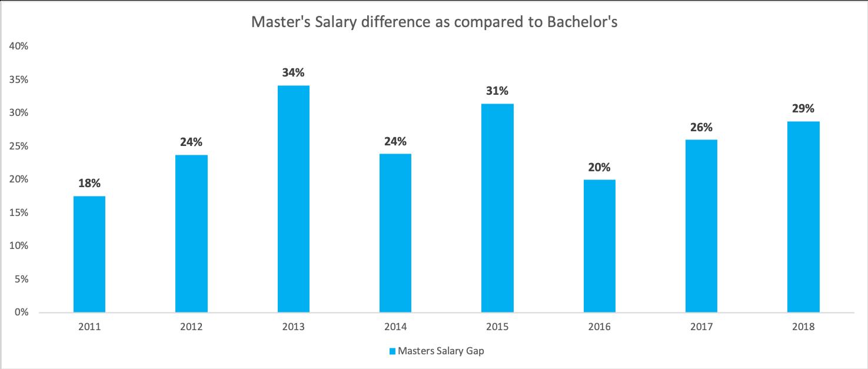 Masters vs Bachelors