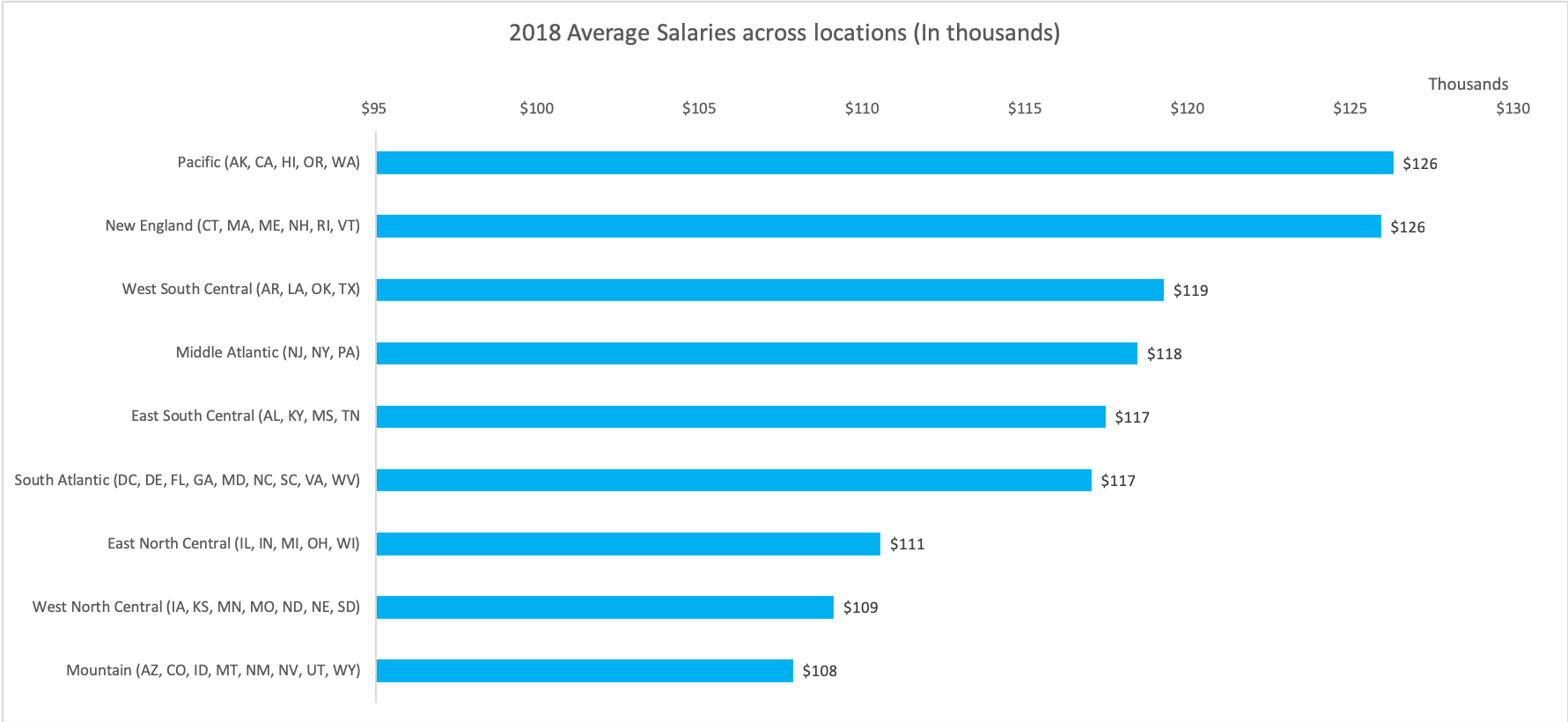 Procurement_Salary_by location - 2018