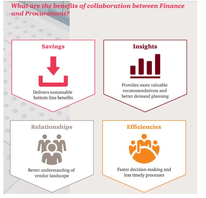 Procurement and finance collaboration