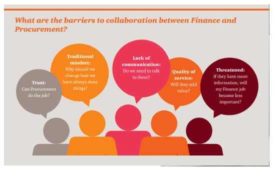 Barriers to procurement and finance collaboration