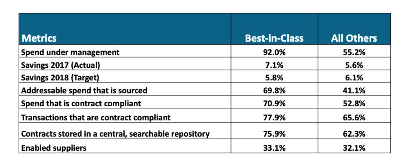 Spend benchmarks - Procurement KPI's