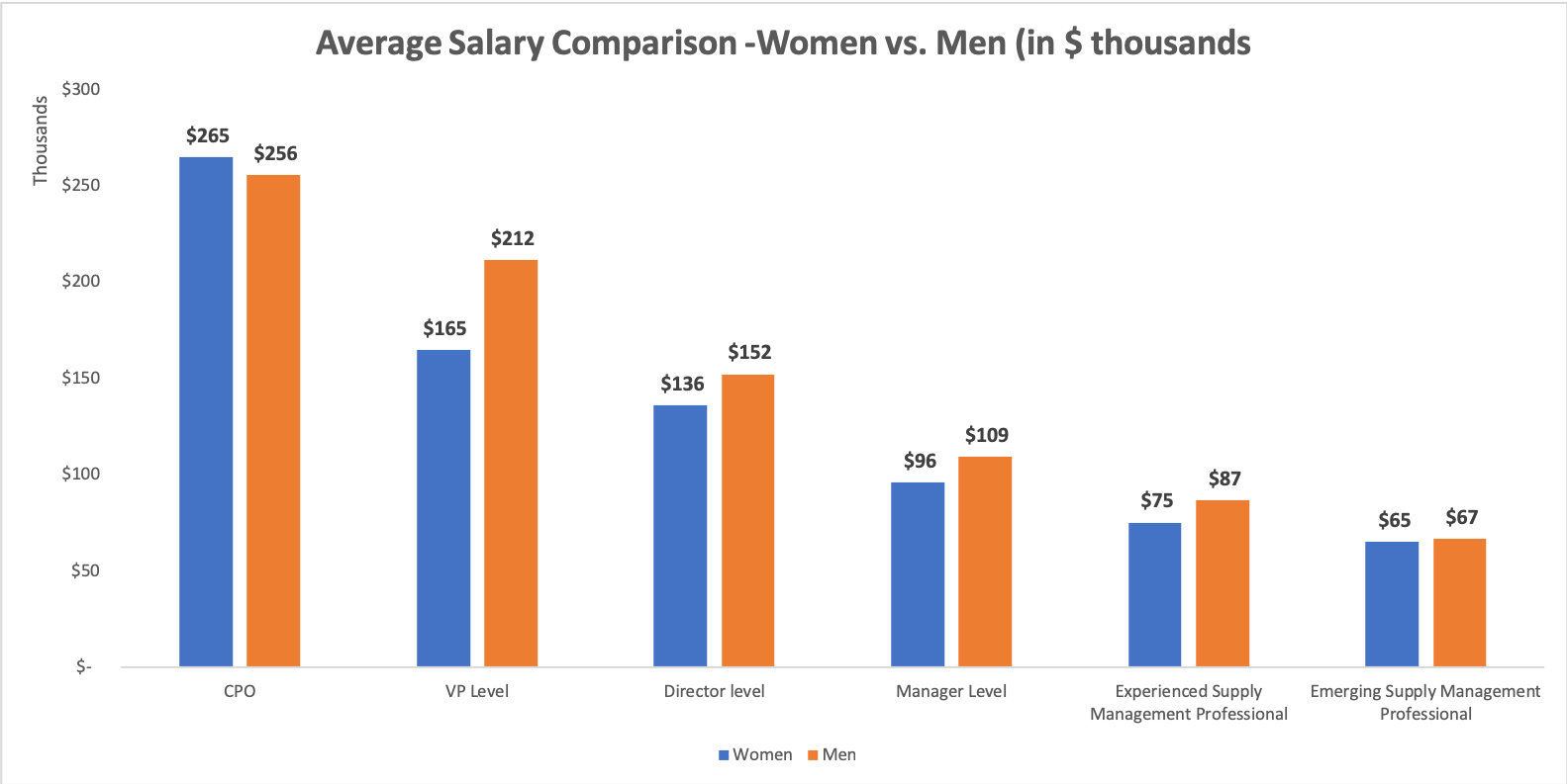 average_salary_comparison_men_women