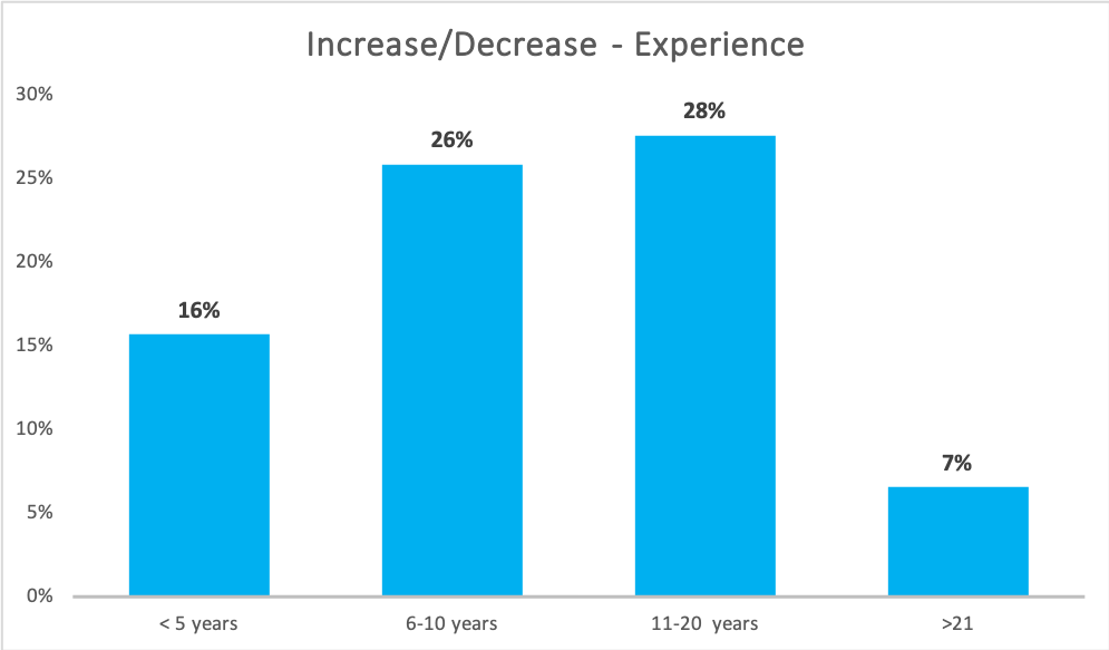 increase_decrease_experience