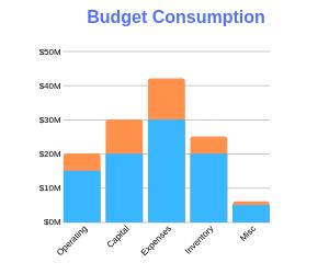 Budget Consumption