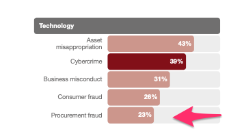 Procurement Fraud _Technology