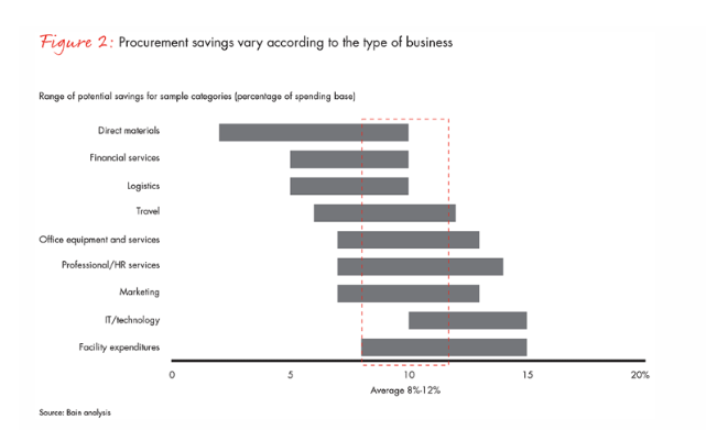 Average cost savings delivered by category