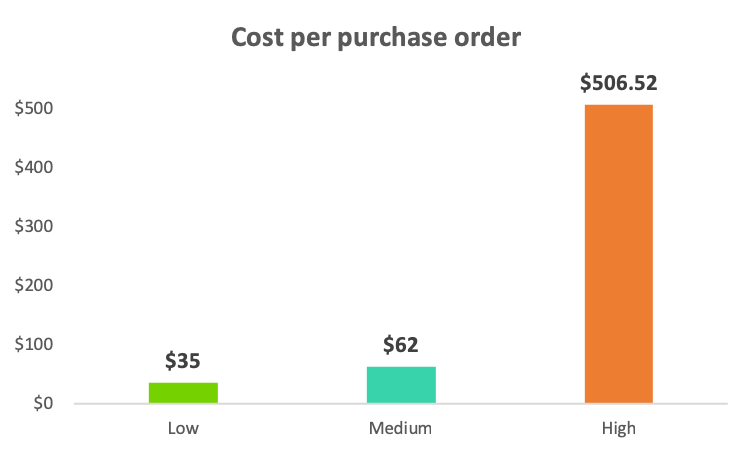 Cost per purchase order