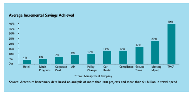 Accenture Analysis - Savings from better expense management