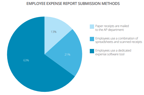 Expense submission methods