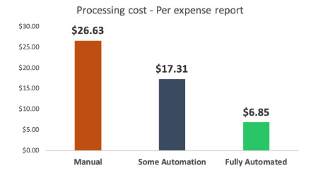 Processing cost - Expense reports