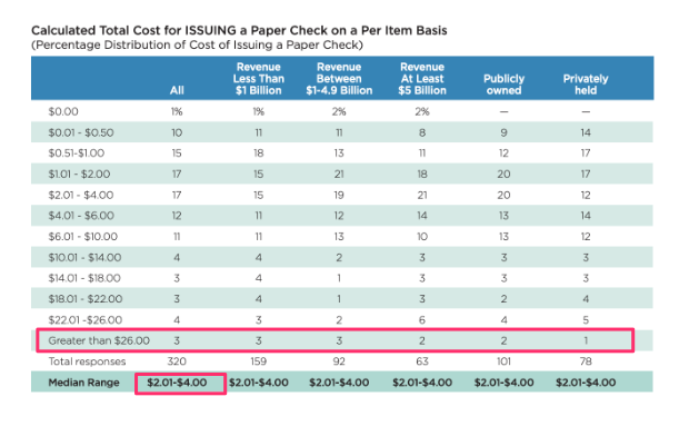 Cost of CHECK vs ACH