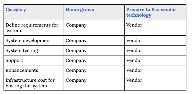 Comparing homegrown and vendor procure to pay solution cost
