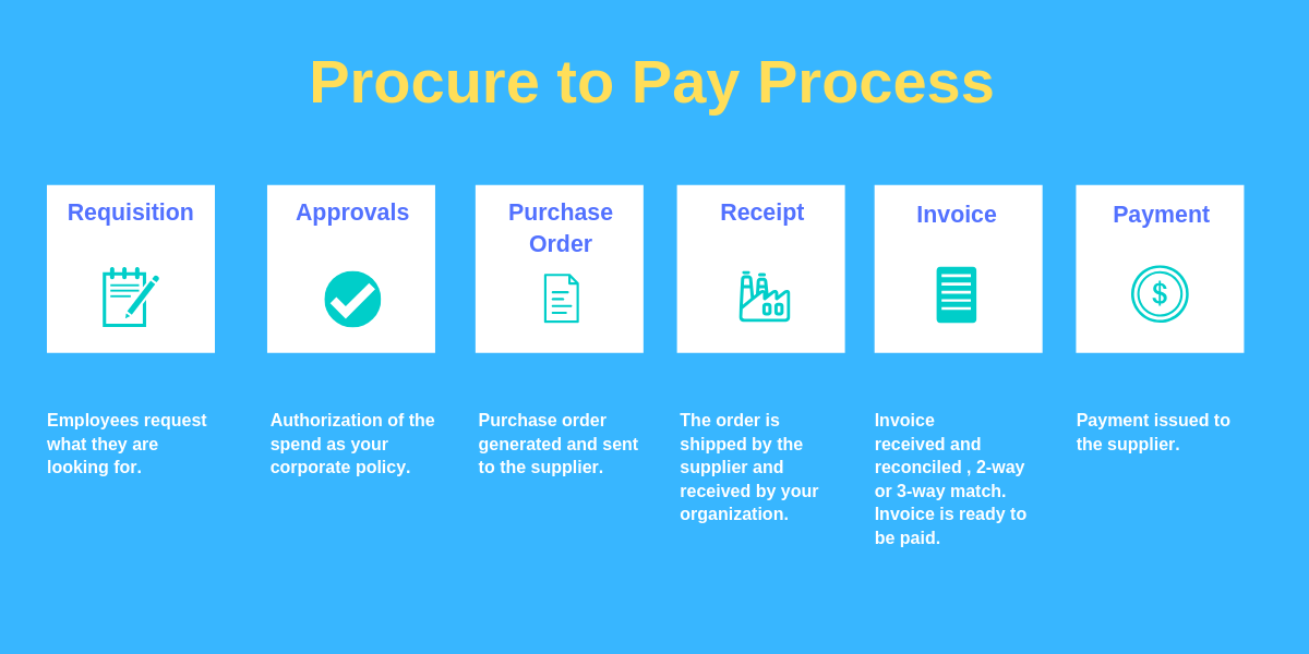 procure_to_pay_process