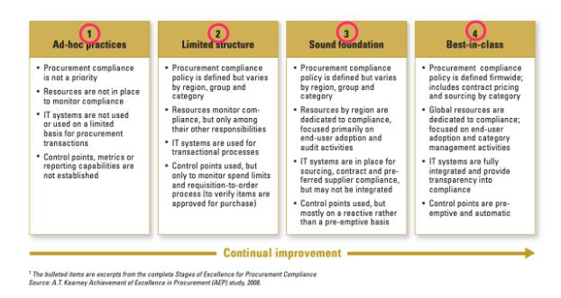 procurement controls maturity model
