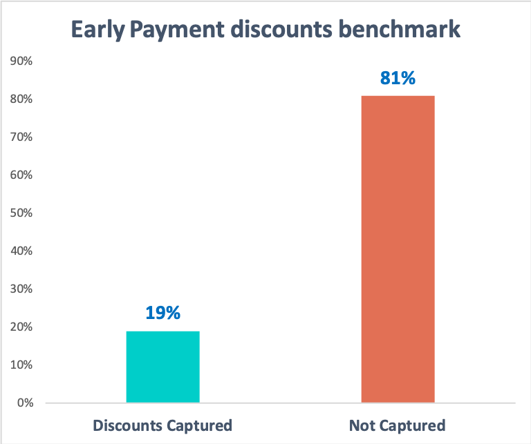 Early_payment_discounts_captured