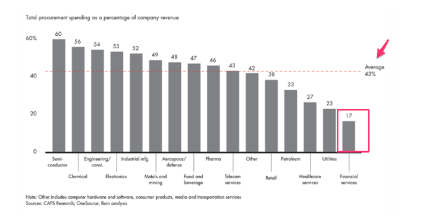 % of revenue spent with external vendors Bain benchmark