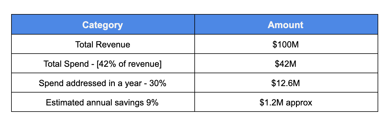 Cost savings calculation based on spend
