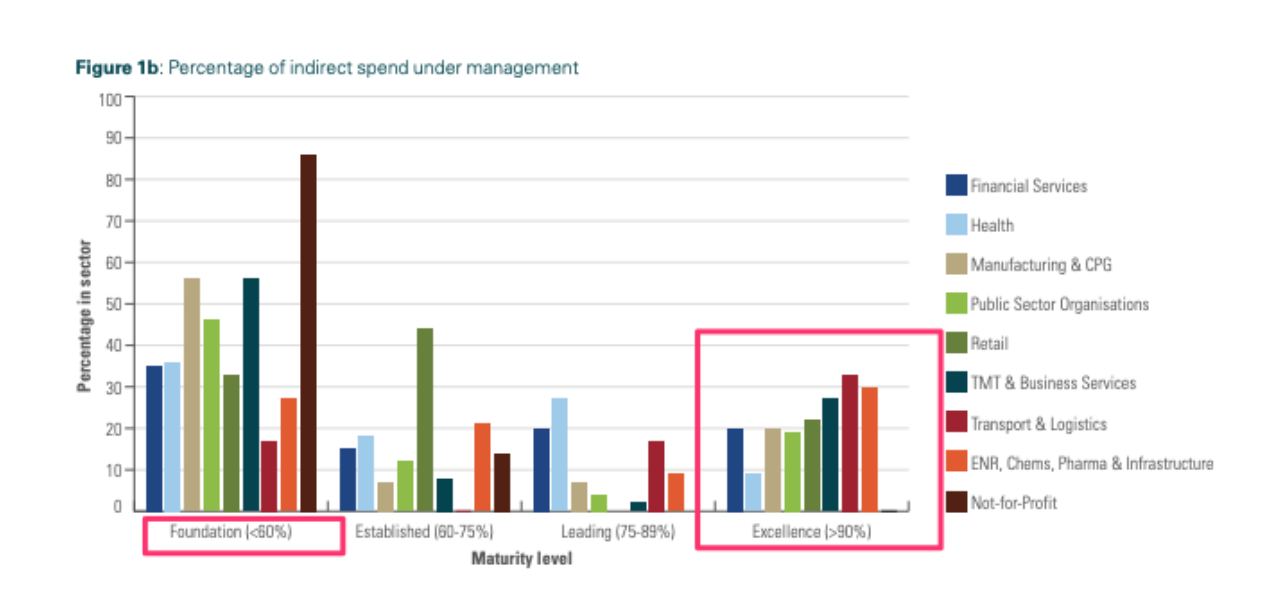 Indirect Spend under management