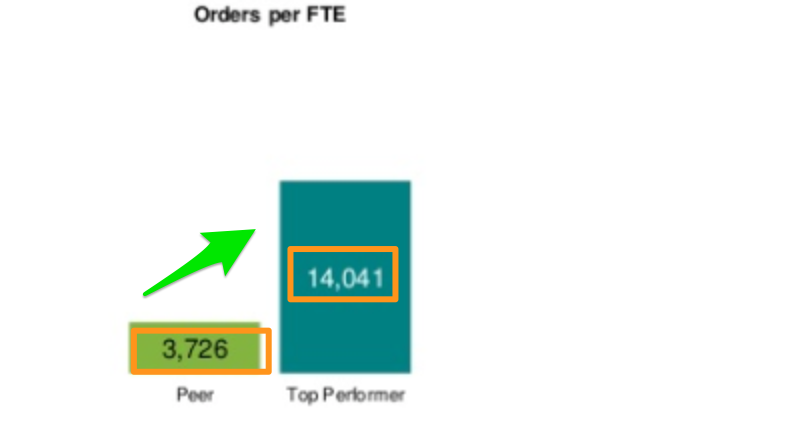 hackett_benchmark_purchase_order_PerFTE