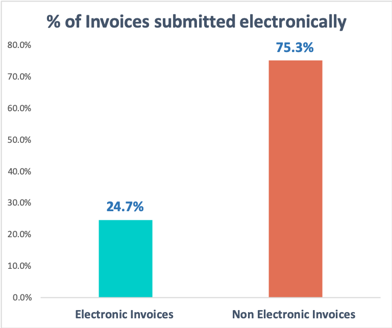 % of invoices submitted electronically