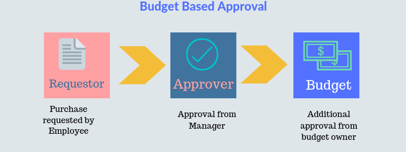 Budget owner approval - Budget owner based purchase order approval process