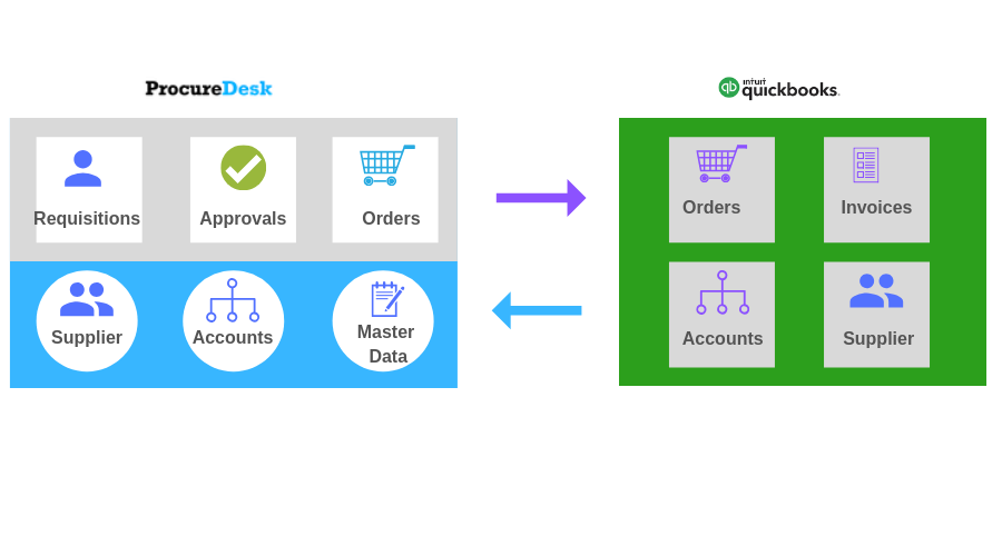 ProcureDesk_Quickbooks Integration