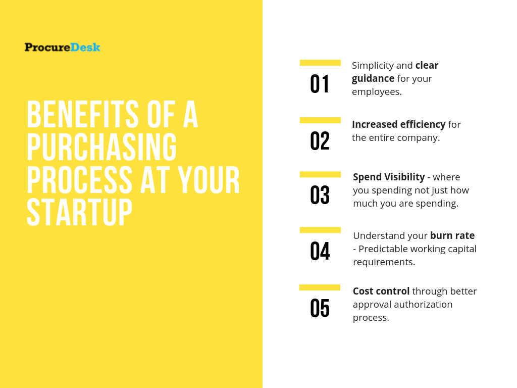 Purcahasing process at startupOrdering